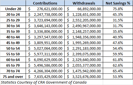 tfsa contributions and withdrawals