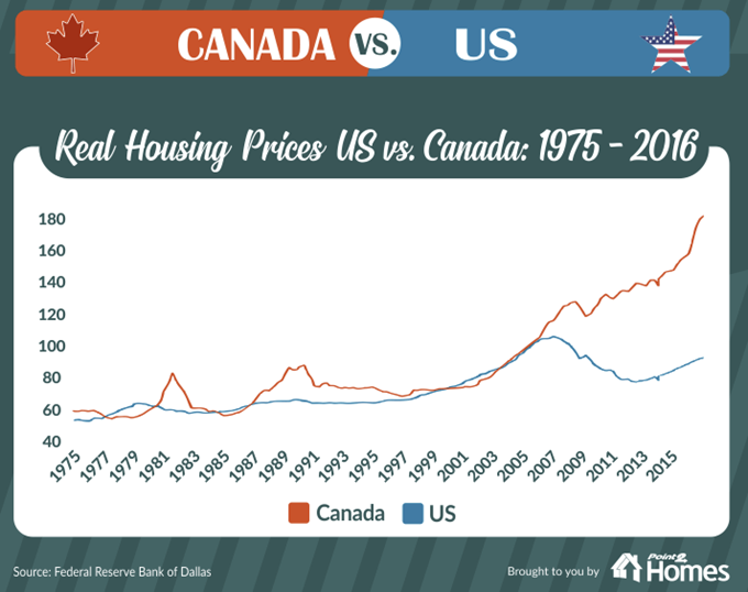 Canada vs US home prices