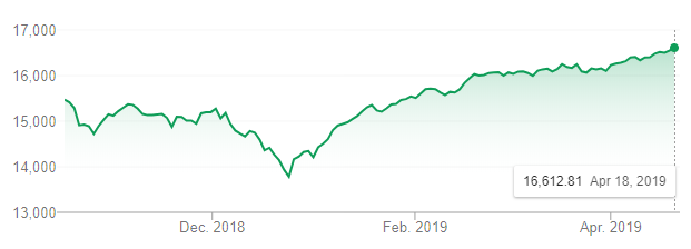 TSX stock market year to date