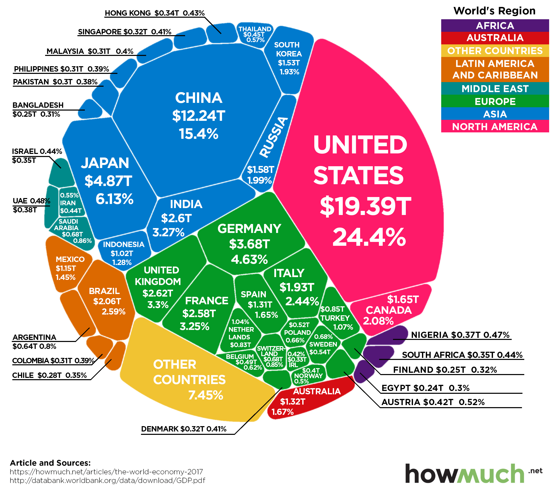 GDP of whole world