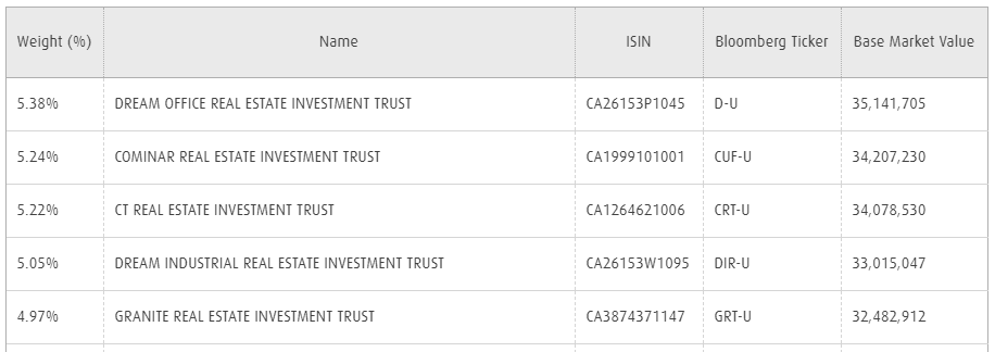 ZRE REIT top 5 holdings
