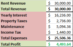 Condo Profit Calculation
