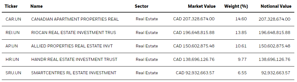 XRE REIT top five holdings