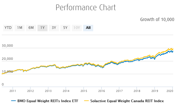ZRE ETF Performance
