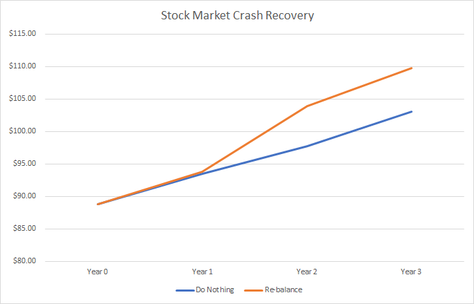 Stock market crash recovery