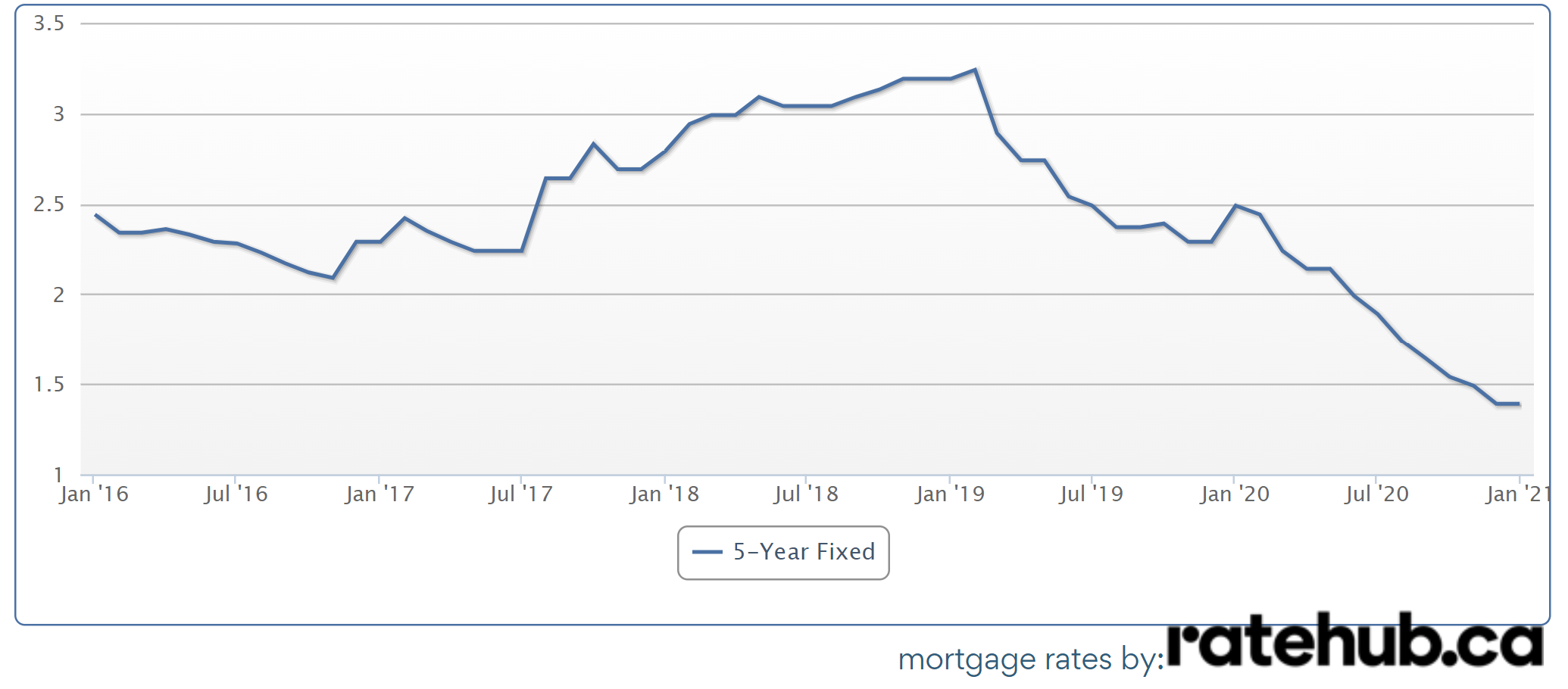 2020 year in review - 5 year mortgage rate